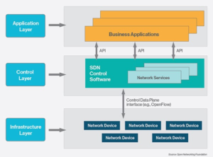 Are You Ready for SDN? - A2N